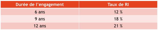 taux d'impôt loi pinel